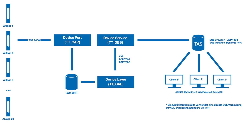 Anschlussdiagramm MLM Administration Suite